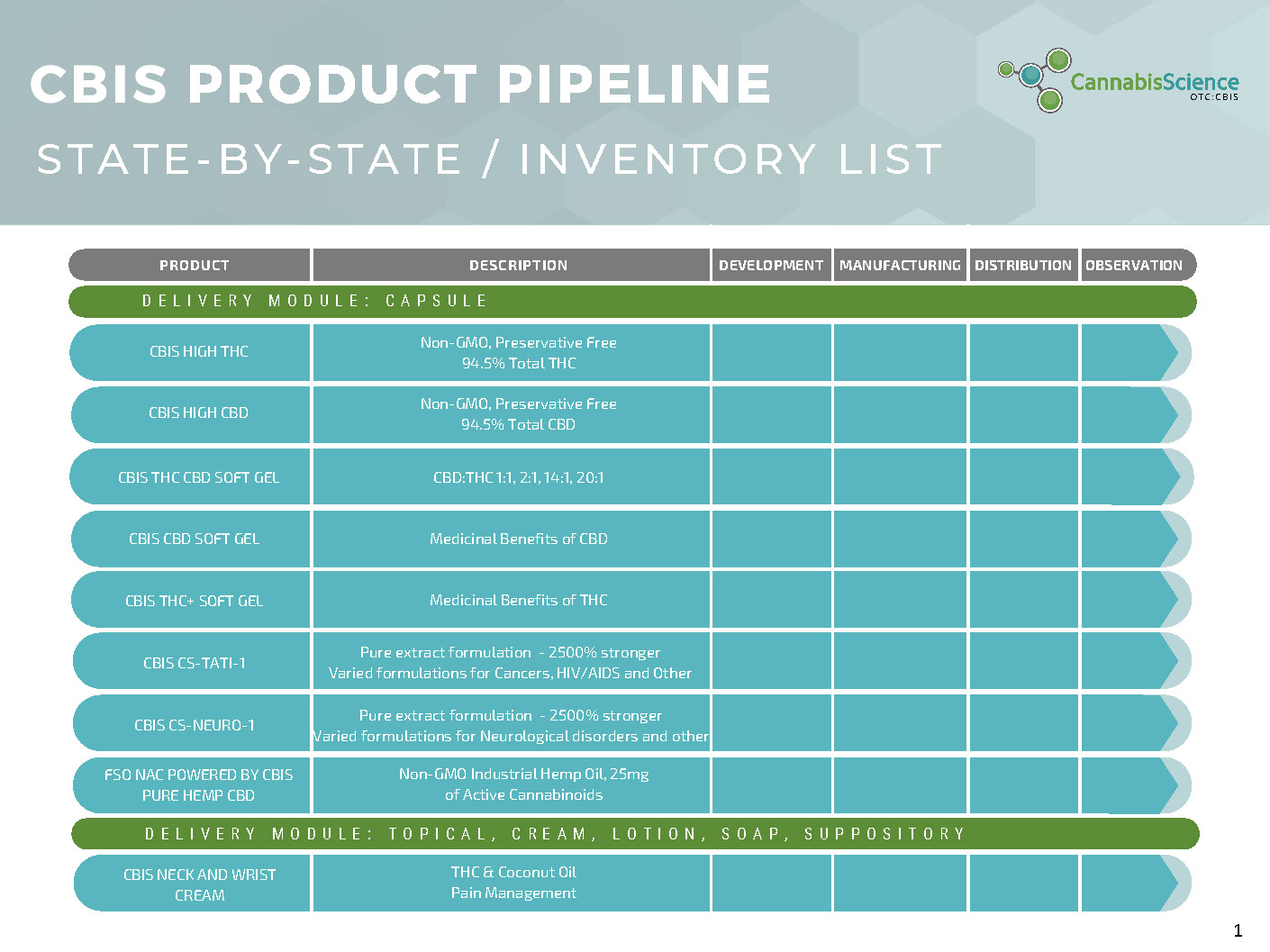 CBIS State By State Product List 1